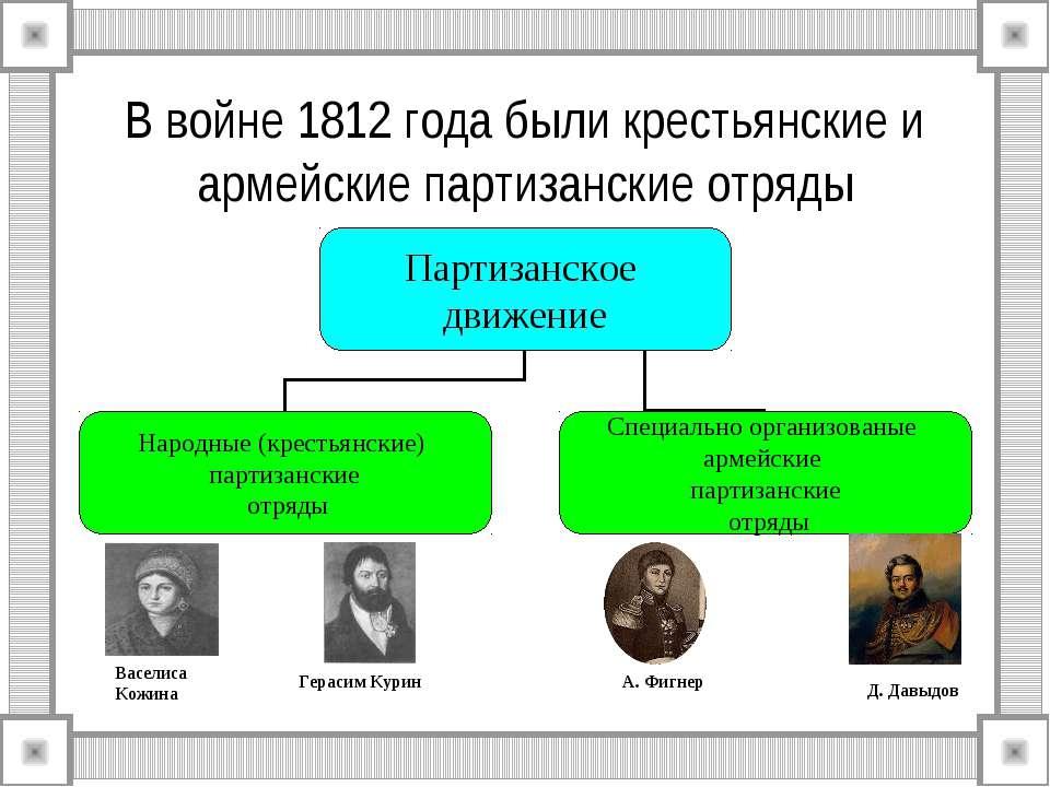 В войне 1812 года были крестьянские и армейские партизанские отряды Васелиса ...