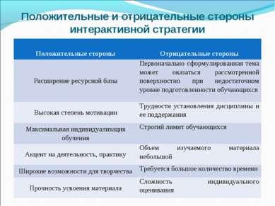 Положительные и отрицательные стороны интерактивной стратегии Положительные с...