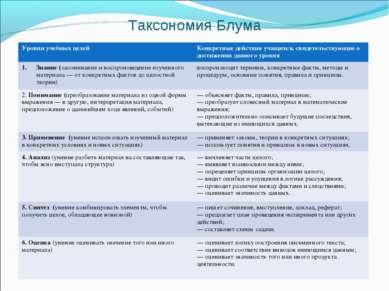 Таксономия Блума Уровни учебных целей Конкретные действия учащихся, свидетель...