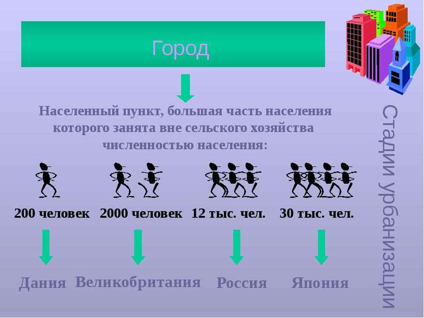 Стадии урбанизации Город Населенный пункт, большая часть населения которого з...