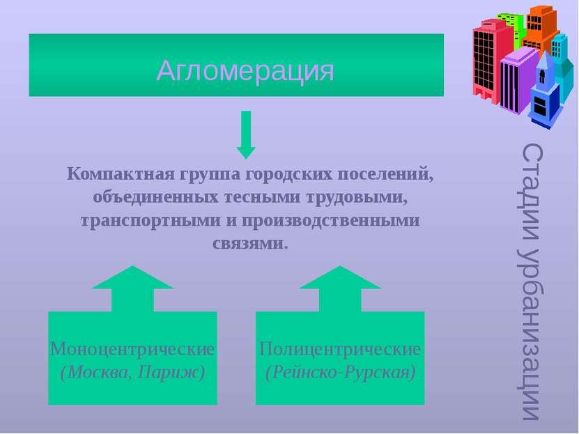 Стадии урбанизации Агломерация Компактная группа городских поселений, объедин...