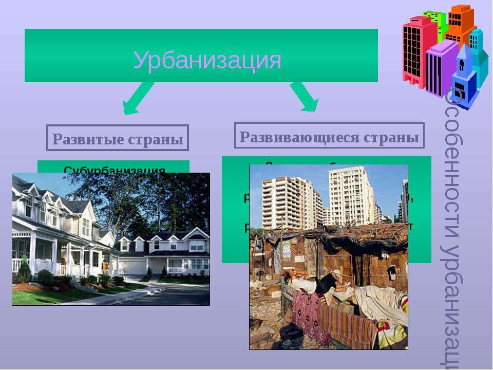 Особенности урбанизации Урбанизация Развитые страны Развивающиеся страны Субу...