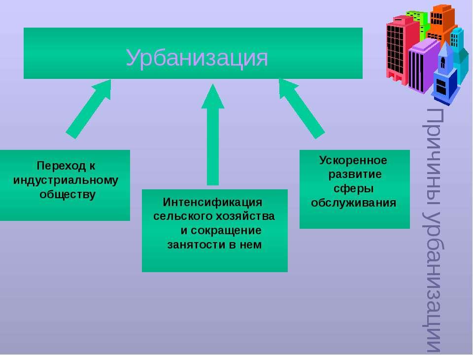 Причины урбанизации Урбанизация Переход к индустриальному обществу Интенсифик...