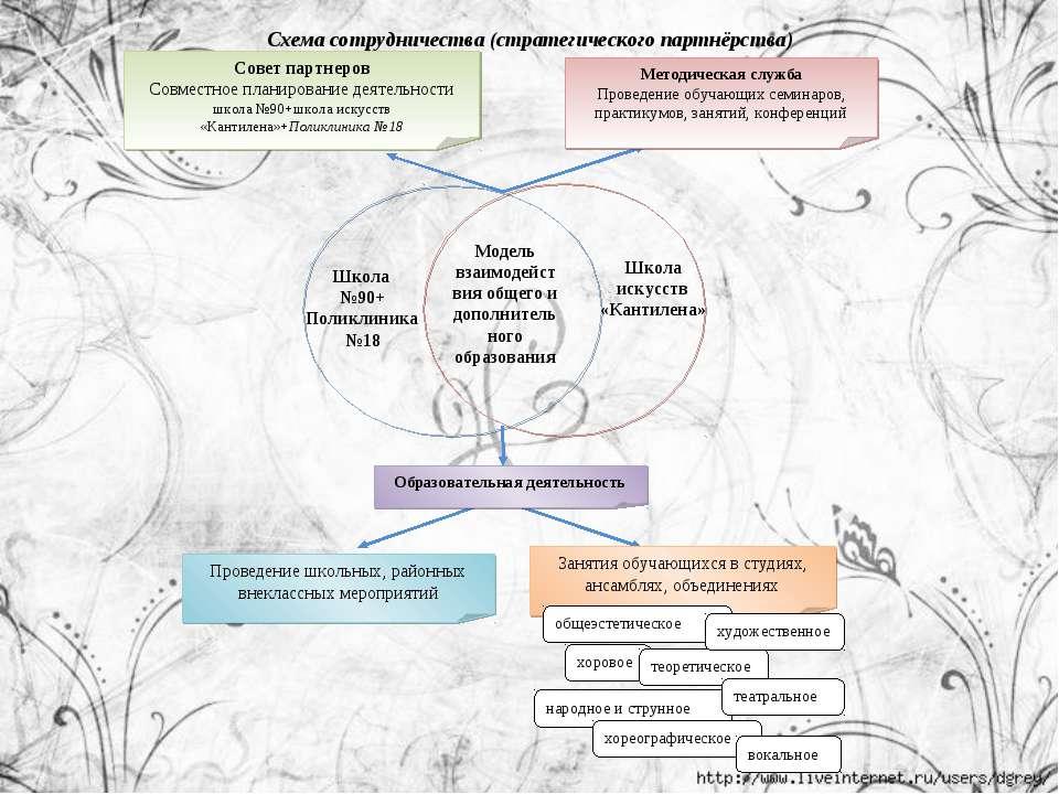 Модель взаимодействия общего и дополнительного образования Совет партнеров Со...