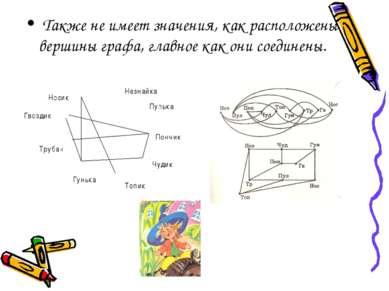 Также не имеет значения, как расположены вершины графа, главное как они соеди...