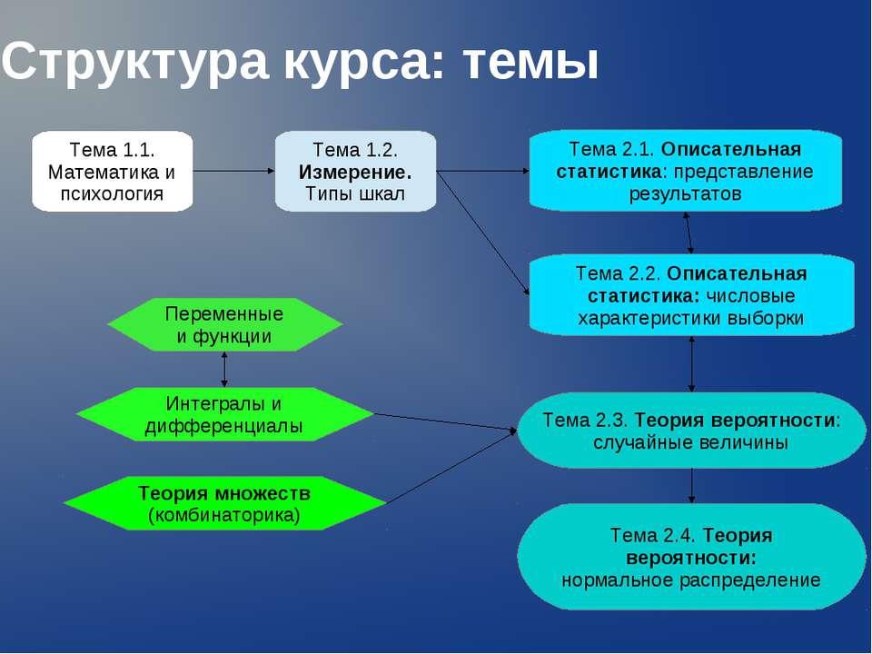 Структура курса: темы Тема 1.1. Математика и психология Тема 1.2. Измерение. ...