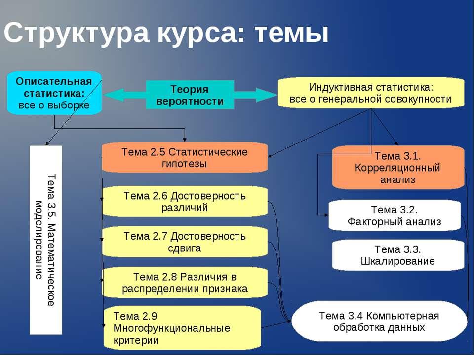 Структура курса: темы Описательная статистика: все о выборке Индуктивная стат...