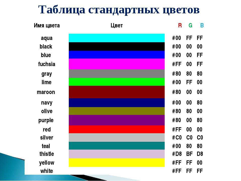 Таблица стандартных цветов Имя цвета Цвет R G B aqua # 00 FF FF black # 00 0...