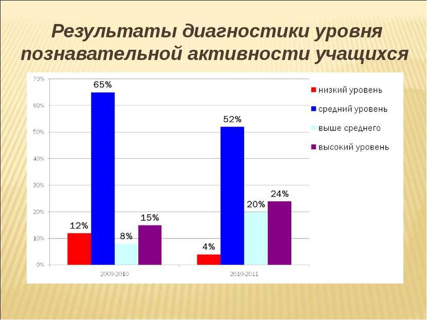 Результаты диагностики уровня познавательной активности учащихся