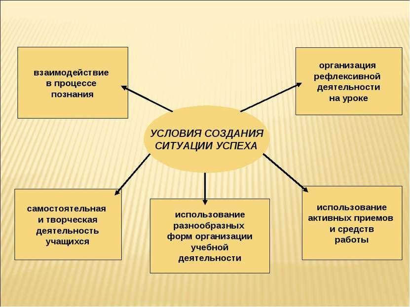 УСЛОВИЯ СОЗДАНИЯ СИТУАЦИИ УСПЕХА организация рефлексивной деятельности на уро...