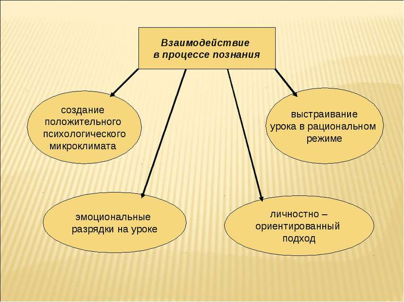 Взаимодействие в процессе познания создание положительного психологического м...