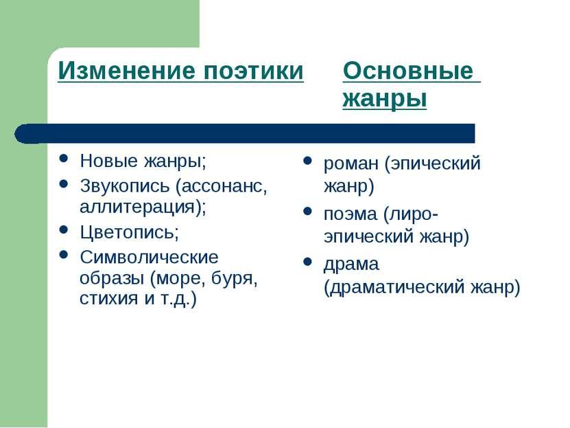 Изменение поэтики Основные жанры Новые жанры; Звукопись (ассонанс, аллитераци...