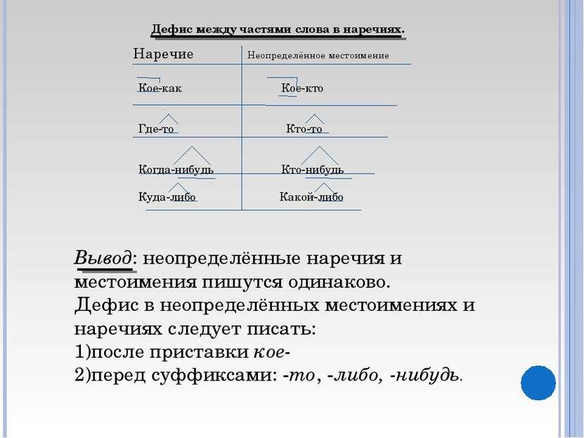 Дефис между частями слова в наречиях. Наречие Неопределённое местоимение Кое-...