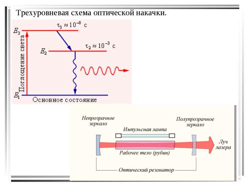 Трехуровневая схема оптической накачки.