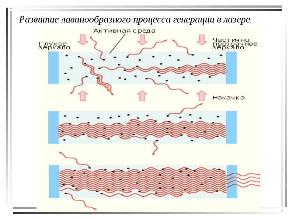 Развитие лавинообразного процесса генерации в лазере.