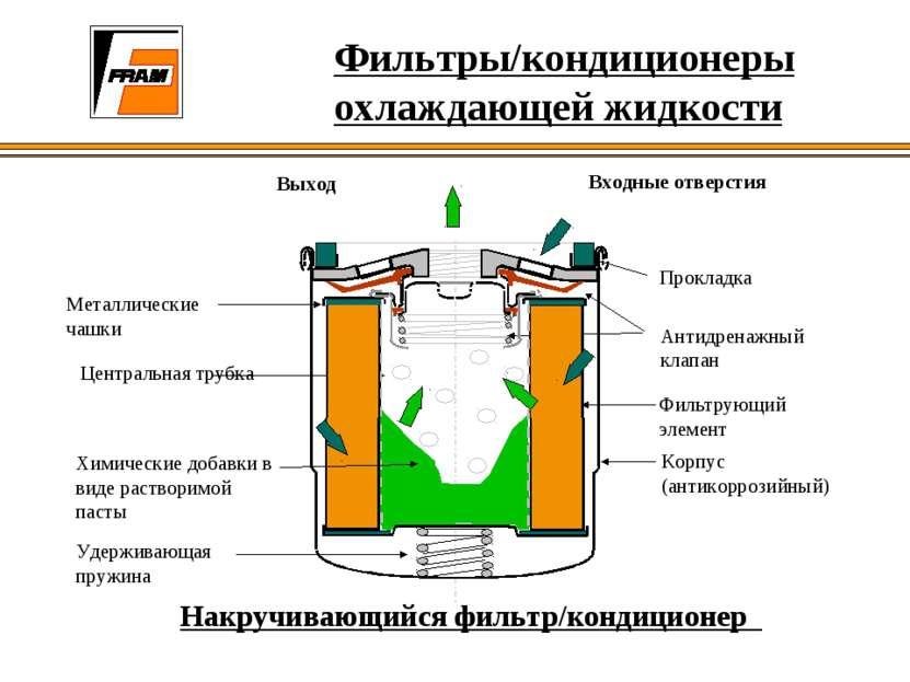 Фильтры/кондиционеры охлаждающей жидкости Прокладка Выход Корпус (антикоррози...