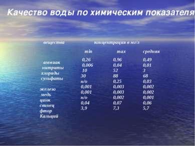 Качество воды по химическим показателям. вещества концентрация в мг/л аммиак ...