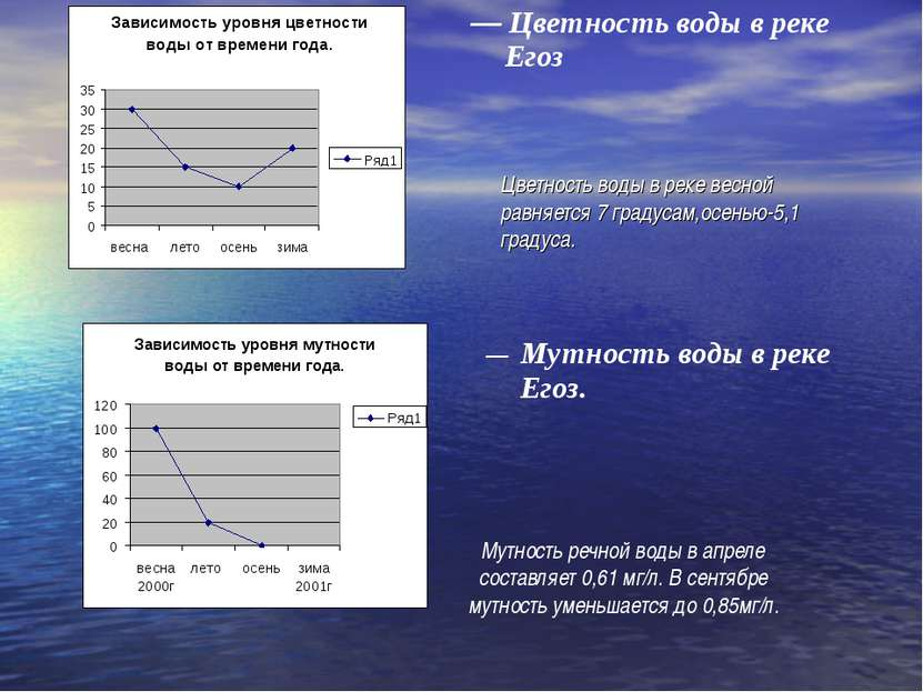 Цветность воды в реке весной равняется 7 градусам,осенью-5,1 градуса. Мутност...