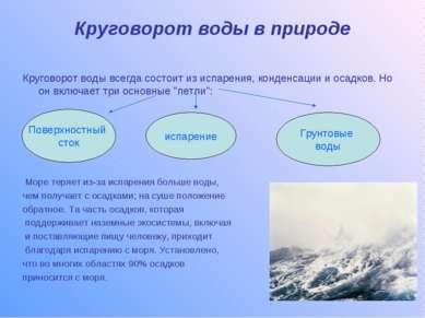 Круговорот воды в природе Круговорот воды всегда состоит из испарения, конден...