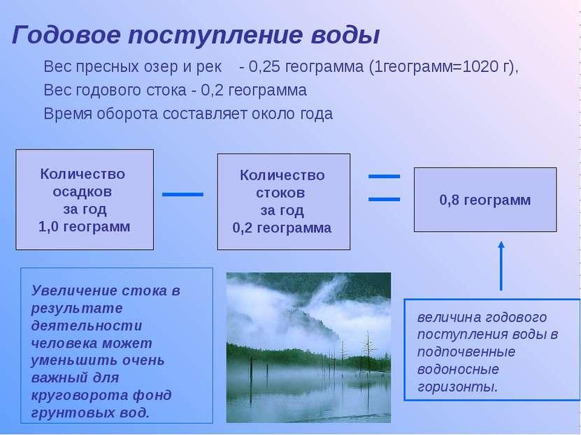 Годовое поступление воды Вес пресных озер и рек - 0,25 геограмма (1геограмм=1...