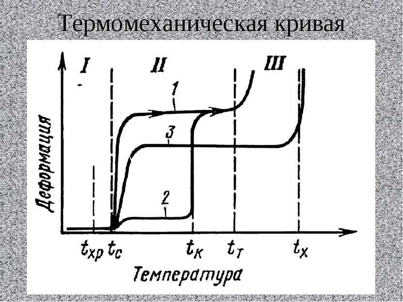 Термомеханическая кривая