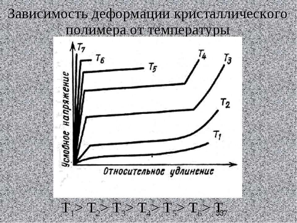 Зависимость деформации кристаллического полимера от температуры Т1> Т2> Т3> Т...