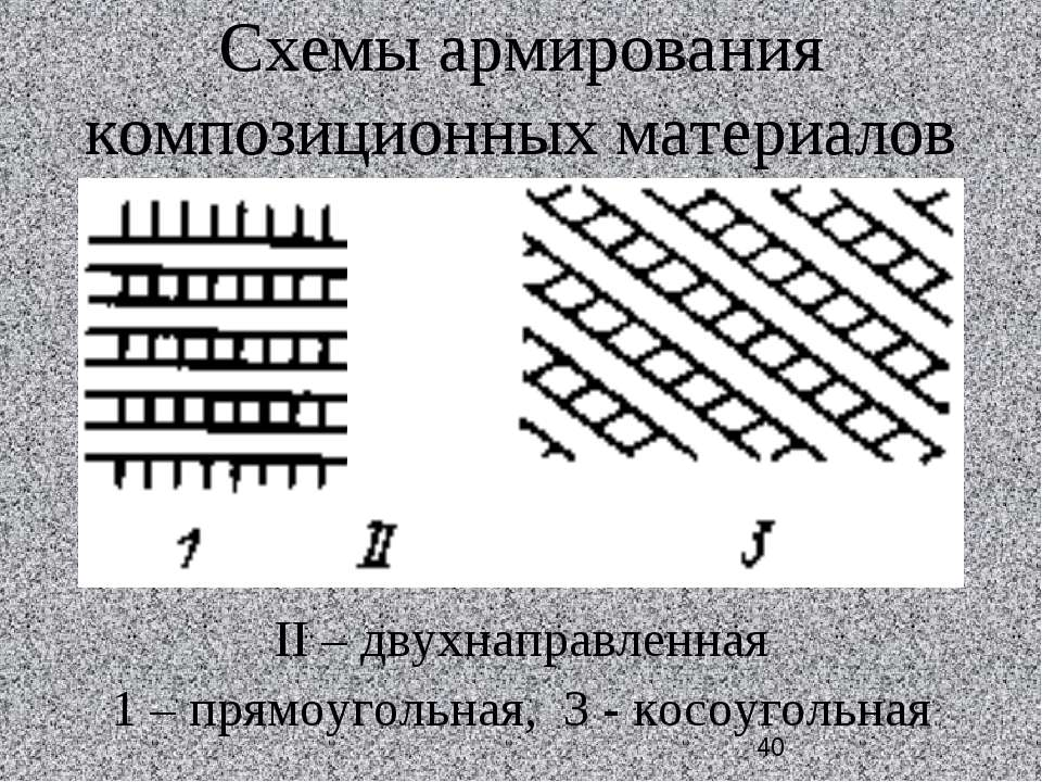 Схемы армирования композиционных материалов II – двухнаправленная 1 – прямоуг...