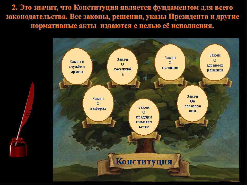 Конституция Закон О выборах Закон о службе в армии Закон О госслужбе Закон О ...