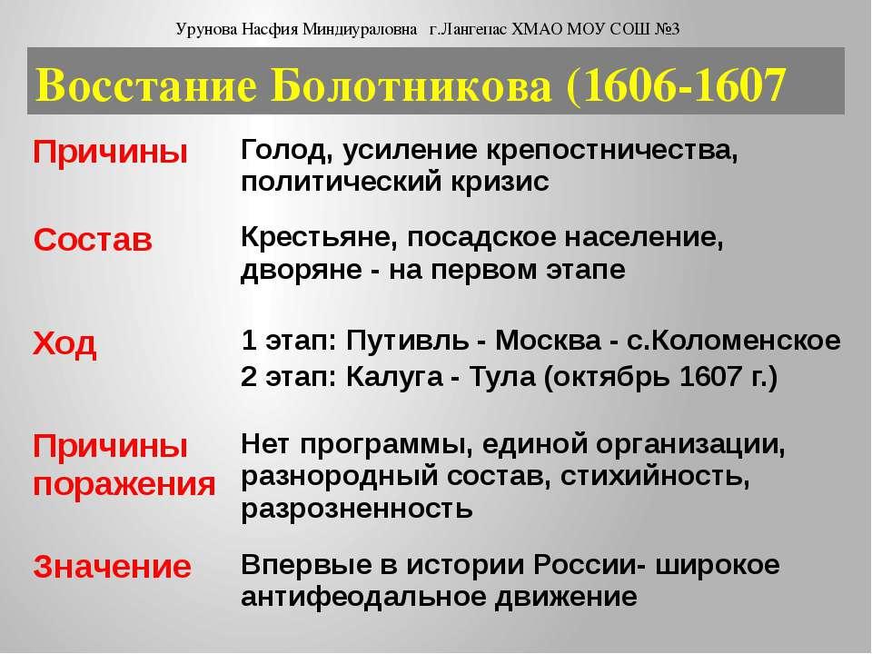 Восстание Болотникова (1606-1607 Урунова Насфия Миндиураловна г.Лангепас ХМАО...