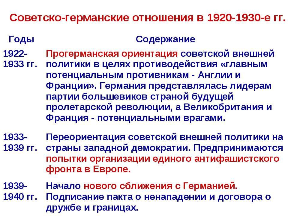 Советско-германские отношения в 1920-1930-е гг. Годы Содержание 1922-1933 гг....