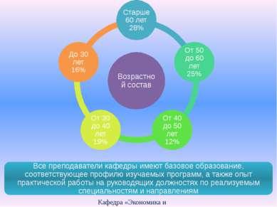 Кафедра «Экономика и организация производства» Все преподаватели кафедры имею...