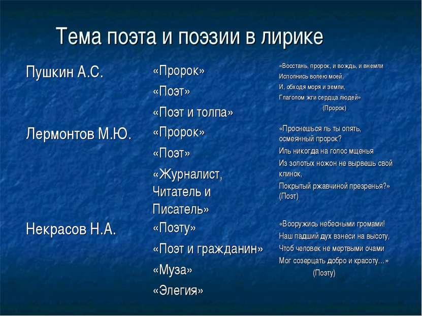 Тема поэта и поэзии в лирике Пушкин А.С. «Пророк» «Поэт» «Поэт и толпа» «Восс...