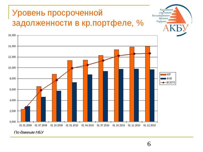 * Уровень просроченной задолженности в кр.портфеле, % По данным НБУ