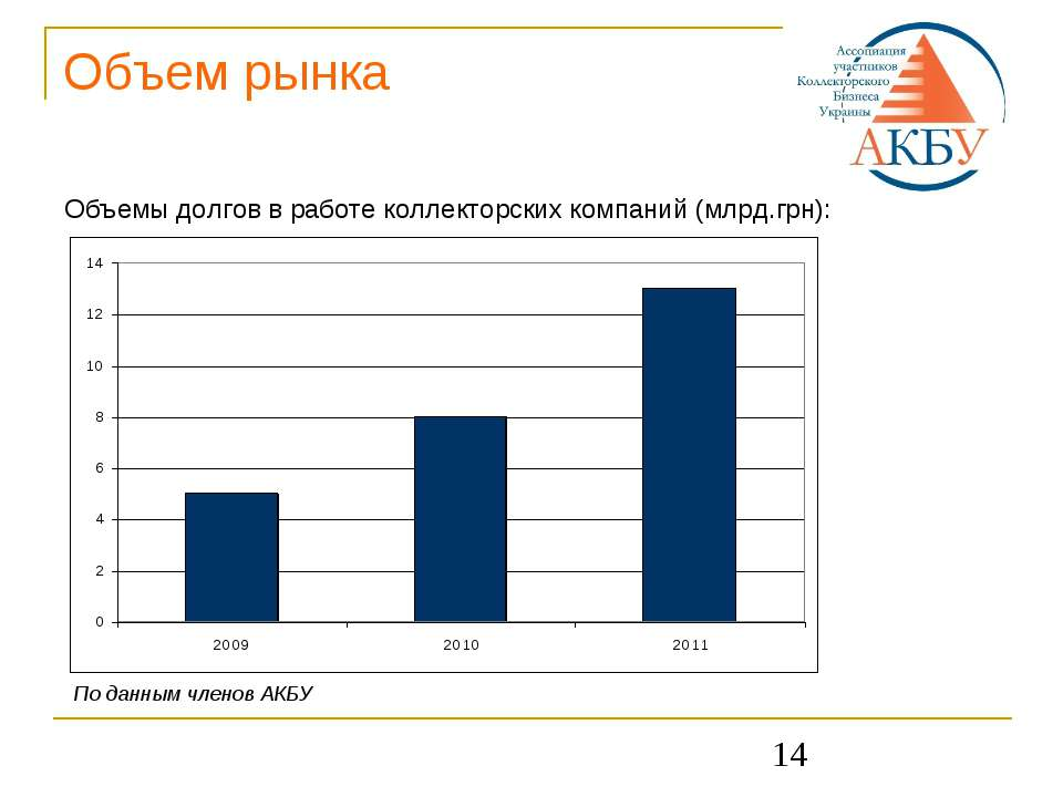 * Объем рынка Объемы долгов в работе коллекторских компаний (млрд.грн): По да...