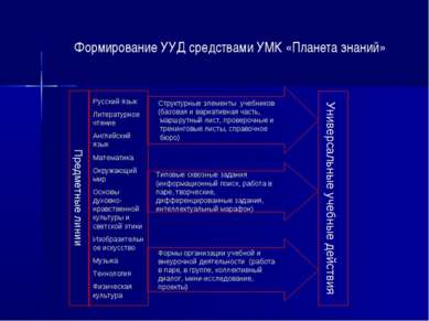 Формирование УУД средствами УМК «Планета знаний»