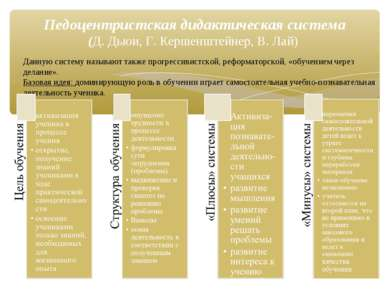 Педоцентристская дидактическая система (Д. Дьюи, Г. Кершенштейнер, В. Лай) Да...