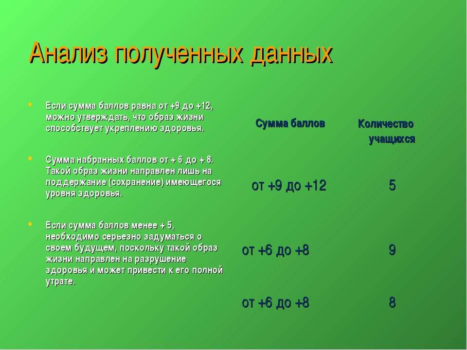 Анализ полученных данных Если сумма баллов равна от +9 до +12, можно утвержда...