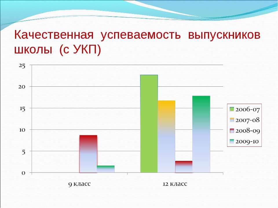 Качественная успеваемость выпускников школы (с УКП)