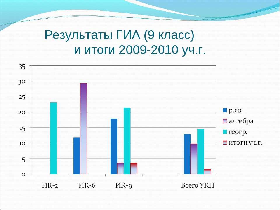 Результаты ГИА (9 класс) и итоги 2009-2010 уч.г.