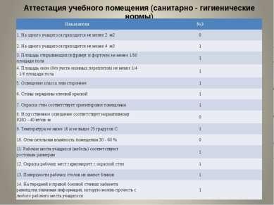 Аттестация учебного помещения (санитарно - гигиенические нормы) Показатели №3...