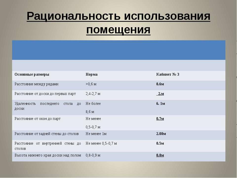Рациональность использования помещения Основные размеры Норма Кабинет № 3 Рас...