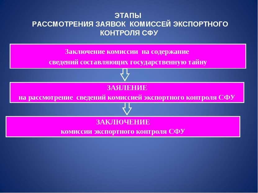 ЭТАПЫ РАССМОТРЕНИЯ ЗАЯВОК КОМИССЕЙ ЭКСПОРТНОГО КОНТРОЛЯ СФУ Заключение комисс...