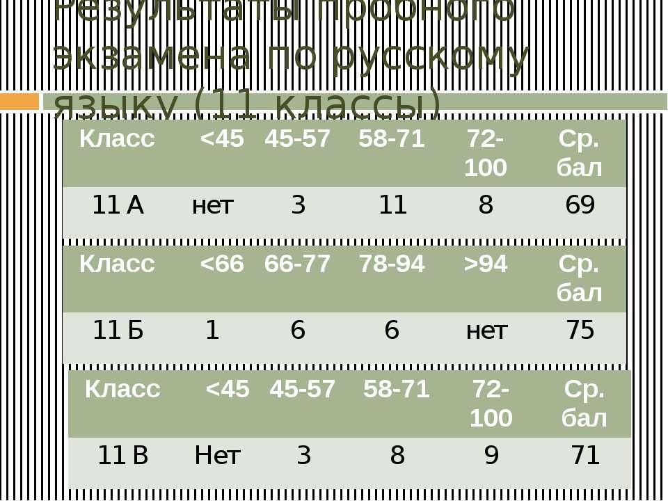 Результаты пробного экзамена по русскому языку (11 классы) Класс