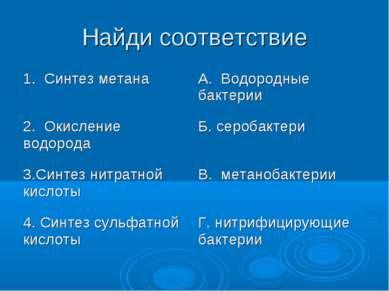 Найди соответствие 1. Синтез метана А. Водородные бактерии 2. Окисление водор...