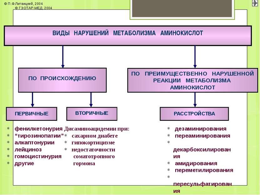 """ВИДЫ НАРУШЕНИЙ МЕТАБОЛИЗМА АМИНОКИСЛОТ фенилкетонурия """"тирозинопатии"""" алкапто..."""