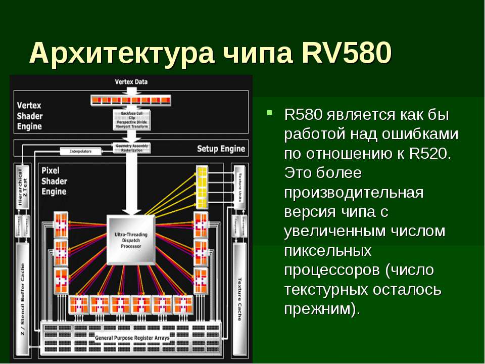 Архитектура чипа RV580 R580 является как бы работой над ошибками по отношению...