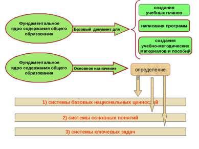 Основное назначение Базовый документ для Фундаментальное ядро содержания обще...