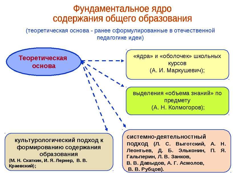 (теоретическая основа - ранее сформулированные в отечественной педагогике иде...