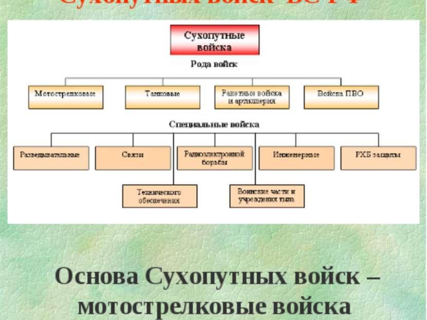 Состав Сухопутных войск ВС РФ Основа Сухопутных войск – мотострелковые войска
