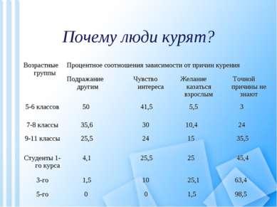 Почему люди курят? Возрастные группы Процентное соотношения зависимости от пр...